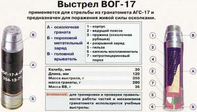 выстрел ВОГ-17 для <a href='https://arsenal-info.ru/b/book/643295886/1' target='_self'>гранатомета</a> АГС-17