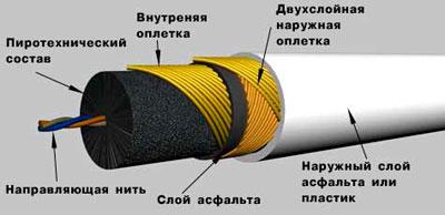 «Огнепроводный» или «Бикфордов» шнур?