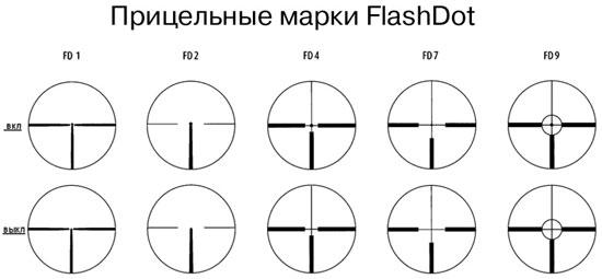 Прицельные марки FlashDot