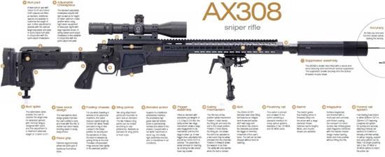Винтовка AI AX 308