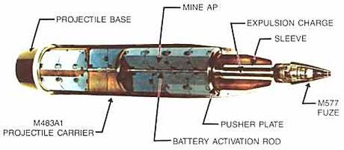 155-мм гаубичный снаряд М692 (М731) в разрезе