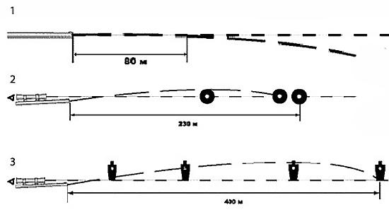 1. Бытовое понимание термина «прямой выстрел»: пуля летит параллельно линии прицеливания. Расстояние такого выстрела 70–80 метров. 2. «Охотничий прямой выстрел»: размер цели невелик (небольшая убойная зона, а не все тело), поэтому дистанция его всего 230 метров. 3. «Армейский прямой выстрел»: высота цели 1,6 метров, поэтому его дистанция составляет около 400 метров.
