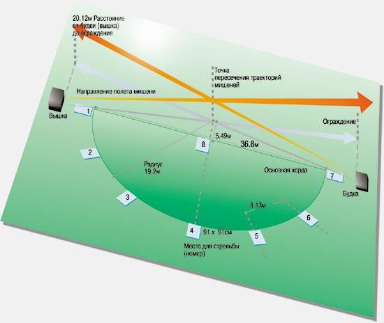 Илл. 1. Схема площадки круглого стенда