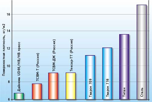 Поверхностная плотность защитных структур из различных тканей, обеспечивающих противопульную стойкость при обстреле из пистолета ТТ с дистанции 5 м (патрон 7,62х25, пуля Пст)