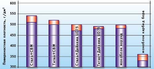 Поверхностная плотность защитных структур из различных материалов, обеспечивающих противопульную стойкость при обстреле из автомата АКМ пулями с термоупрочнёным сердечником (IV и V класс ГОСТ Р 50744-95)
