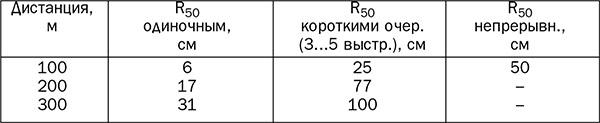 Таблица 1. Характеристики кучности стрельбы из АВС-36