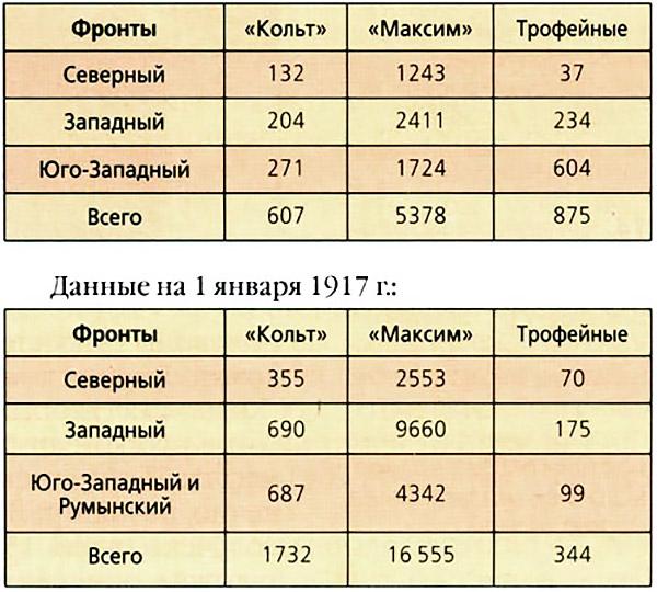 количество пулеметов на трех основных русских фронтах
