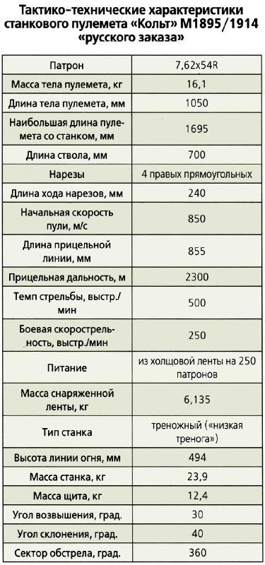 характеристики пулемета Кольт «русского заказа»