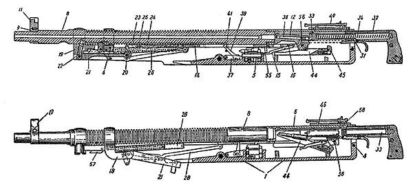 Схема устройства пулемета «Кольт» М1895:1 – ствол, 2 – ствольная коробка, 3-затвор, 4 – планка (<a href='https://arsenal-info.ru/b/book/2240698102/9' target='_self'>затворная рама</a>), 5 – газоотводное отверстие, 6 – качающийся рычаг (шатун) с поршнем, 7 – мотыль, 8 – возвратная пружина