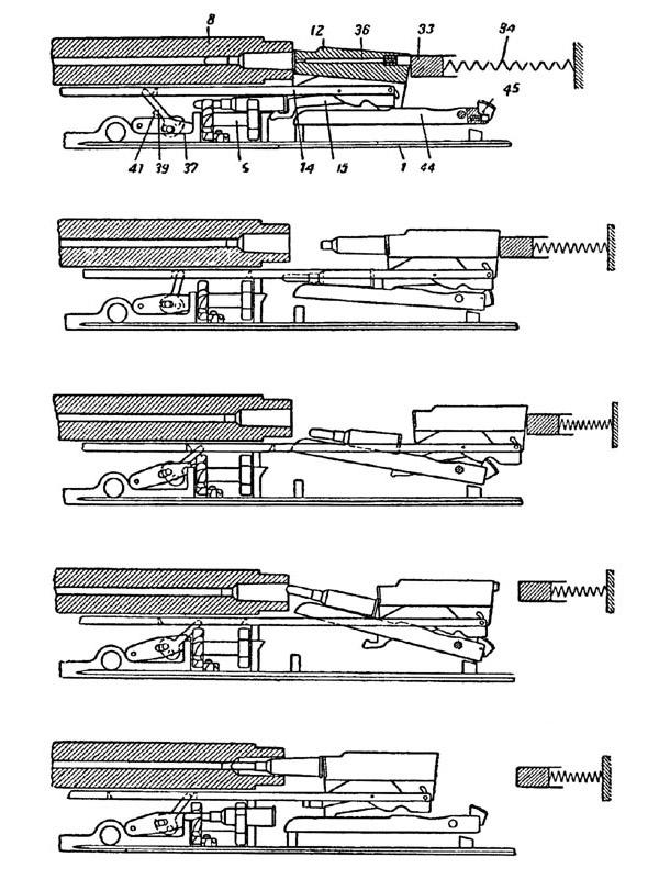 Схема работы механизма питания пулемета «Кольт»:1 – дно короба, 5 – барабан, 8 – ствол, 12-затвор, 14 – планка (<a href='https://arsenal-info.ru/b/book/2240698102/9' target='_self'>затворная рама</a>), 15 – извлекатель, 33 – курок, 34 – боевая пружина, 36-ударник, 37– рычаг полдачи, 39 – подаватель, 41 – упор подавателя, 44 – лоток с осью, 45 – собачка лотка с осью и пружиной