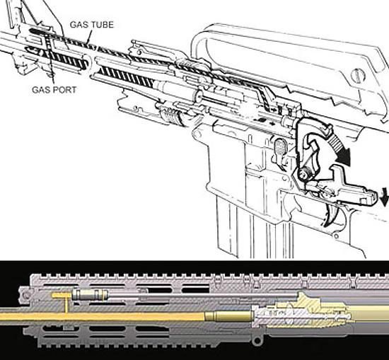 Классическая схема Direct Impingement с отводом газов в полость затворной рамы (вверху) и схема Short-Stroke Piston c газовым поршнем