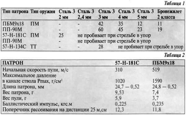 Таблица 1 и 2