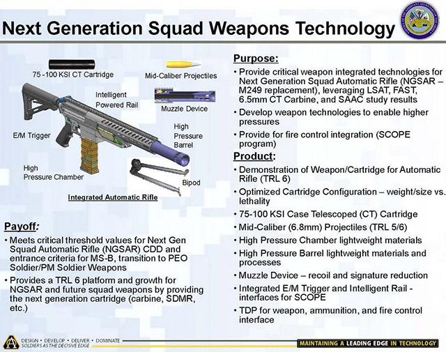 Среди прочих, в рамках программы NGSW, могут рассматриваться образцы компании Textron под телескопические боеприпасы