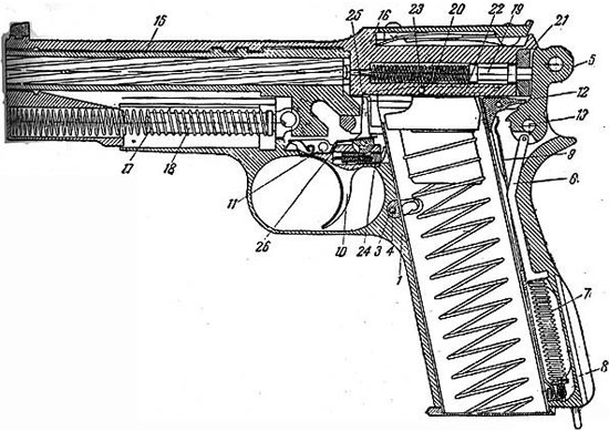 Разрез пистолета Браунинга образца 1935 года: 1 - рамка, 3 - основание защелки магазина, 4 - чека защелки, 5 - курок, 6 - тяга курка, 7 - боевая пружина, 8 - регулировочный винт, 9 - спусковая пружина, 10 - спусковой крючок, 11 - ось спускового крючка, 12 - шептало, 13 - предохранитель, 15 - ствол, 16 кожух-затвор, 17 - возвратная пружина, 18 - направляющий стержень, 19 - ударник, 20 - пружина ударника, 21 - упор, 22 - спусковой рычаг, 23 - ось спускового рычага, 24 - выключатель, 25 - разобщитель, 26 - спусковая пружина.