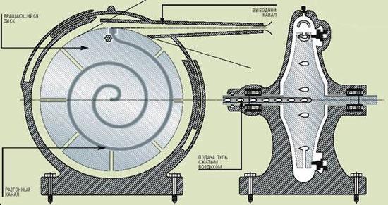 1930-е г.г., СССР. Центробежный пулемет по патенту Г.М. Горшкова. Под действием центробежных сил пули перемещаются к ободу и выбрасываются в цель через выводной канал