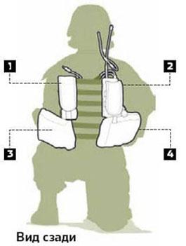 Солдаты жалуются, что громоздкая система сковывает их движения. На спине солдат несет батарею питания с зарядом на 12 часов (3), центральный процессор (4), управляющий всей системой, блок GPS (1), позволяющий отображать карты, и многодиапазонный радиопередатчик (2) для голосовой связи и передачи данных