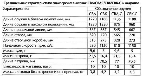 Сравнительные характеристики СВД и СВК