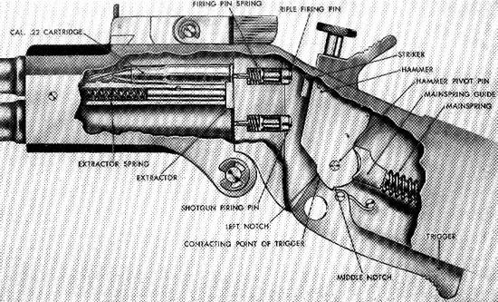 Устройство Ithaca M6 rifle-shotgun survival