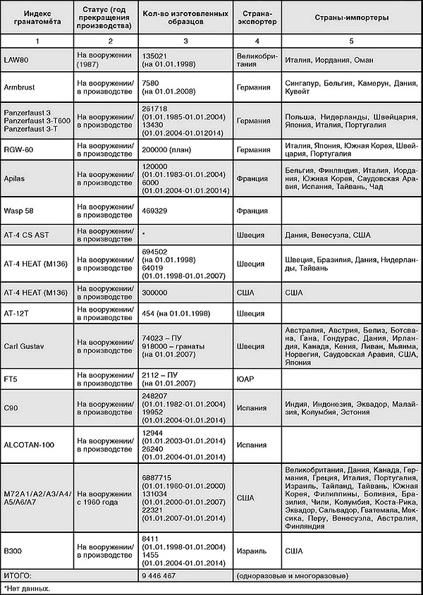 Таблица 2. Производство и экспорт зарубежных противотанковых гранатометов