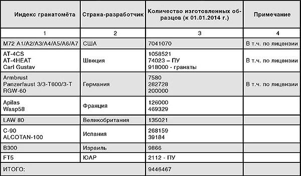 Таблица 3. Количество поставленных в армии мира гранатометов