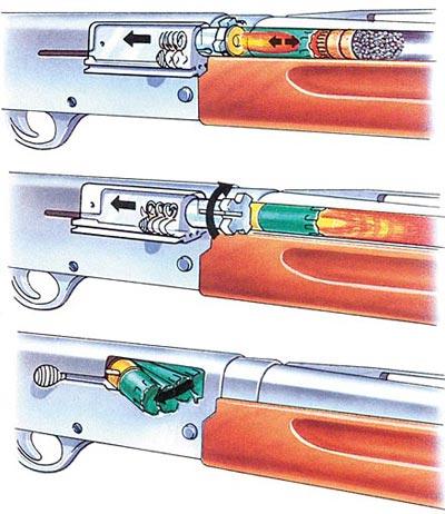 Схема производства выстрела в самозарядном ружье «Браунинг» М 1912. Сверху - в момент выстрела ствол и вращающийся затвор под действием силы отдачи пороховых газов отходят назад, сжимая возвратную пружину. В центре - возвратная пружина отводит назад затворную раму, отпирая при этом затвор. Внизу - экстрагирование стреляной гильзы.