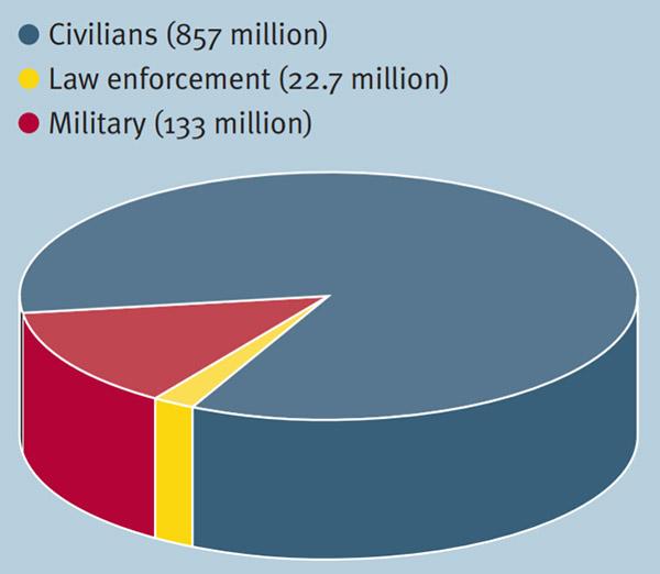 Распределение огнестрельного оружия среди гражданских, полиции и военных