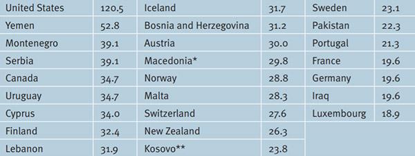 Топ-25 стран с самым большим количеством оружия на 100 человек