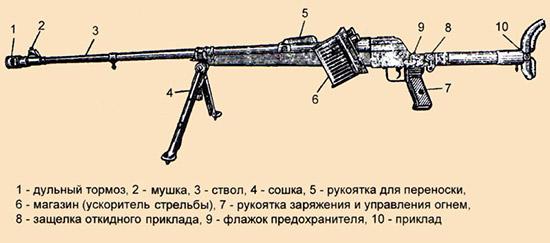 Рис. 9. Немецкое ПТР PzB.39, аналог которого выпускался в 1941 г. в Туле