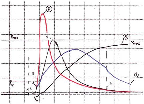 График зависимости давления в канале ствола при выстреле от времени, полученный в результате реальных испытаний. Синим и красным цветом показаны варианты зависимости давления от времени при отсутствии амортизирующего элемента (1) и при высоком давлении форсирования (2)