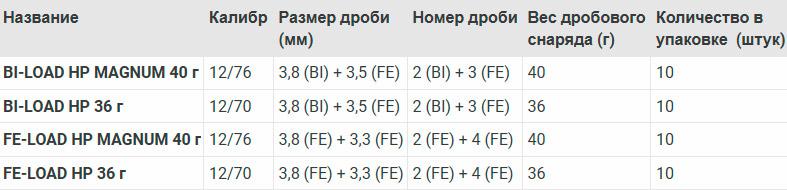 Охотничьи патроны Rottweil калибра 12/70 зарядки BI и FE