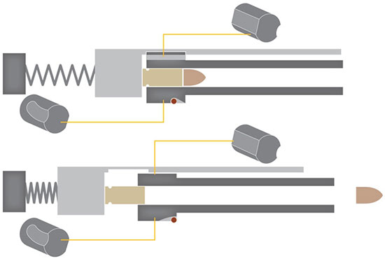 Автоматика с поворотом ствола