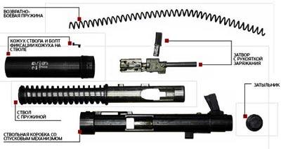 Тело гранатомета после неполной разборки. Конструировали его Я.Г. Таубин, М.Е. Бергольцев и М.Н. Бабурин. Оно состоит из ствола со съемным кожухом, затвора, возвратно-боевой пружины и затыльника.