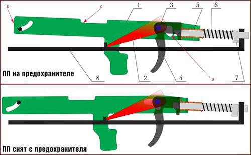 Схема работы предохранителя ПП: 1 – планка предохранителя, 2 – шептало, 3 – ось, 4 – спусковой крючок, 5 – трубка предохранителя, 6 – запорно-спусковая пружина, 7 – запорный стержень, 8 – спусковая коробка.