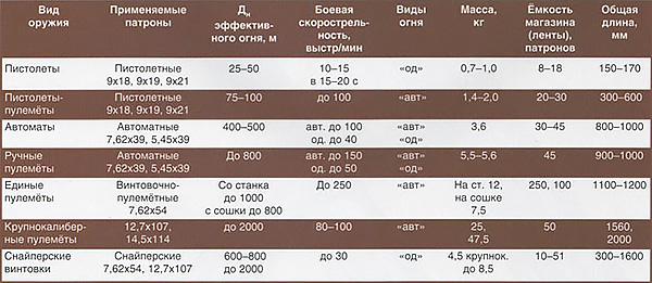 Возможности стрелкового оружия (средние данные)