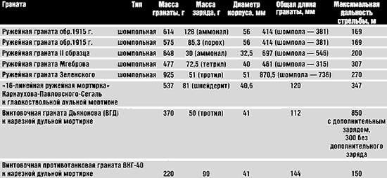 Основные характеристики отечественных и зарубежных <a href='https://arsenal-info.ru/b/book/900327250/3' target='_self'>винтовочных гранат</a> начала XX в.