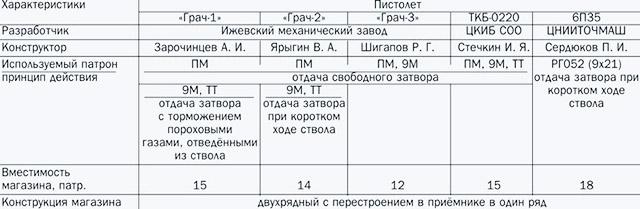 Таблица 1. Характеристики опытных пистолетов