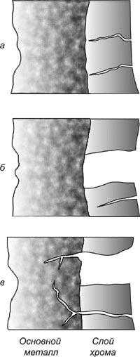 Разрушение хромового покрытия канала ствола: а - сетка разгара; б - сколы хрома; в - разгар