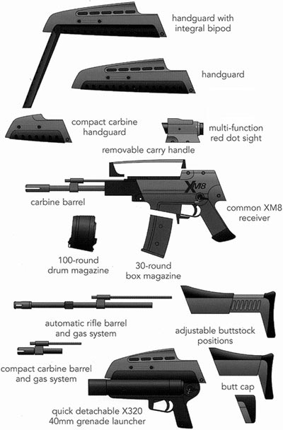 XM8 основные модули