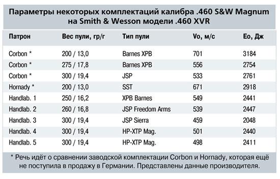 Параметры некоторых комплектаций калибра .460 S&W модели .460 XWR