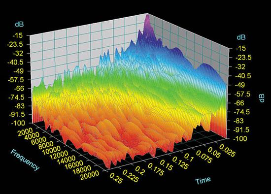 Так выглядит звук выстрела с глушителем на анализаторе спектра частот