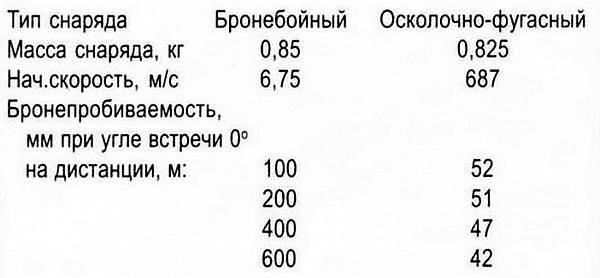 Характеристики 37-мм снарядов
