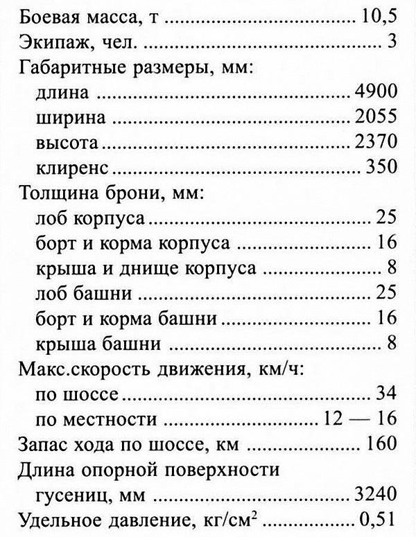 ТАКТИКО-ТЕХНИЧЕСКИЕ ХАРАКТЕРИСТИКИ ТАНКА LT vz.35