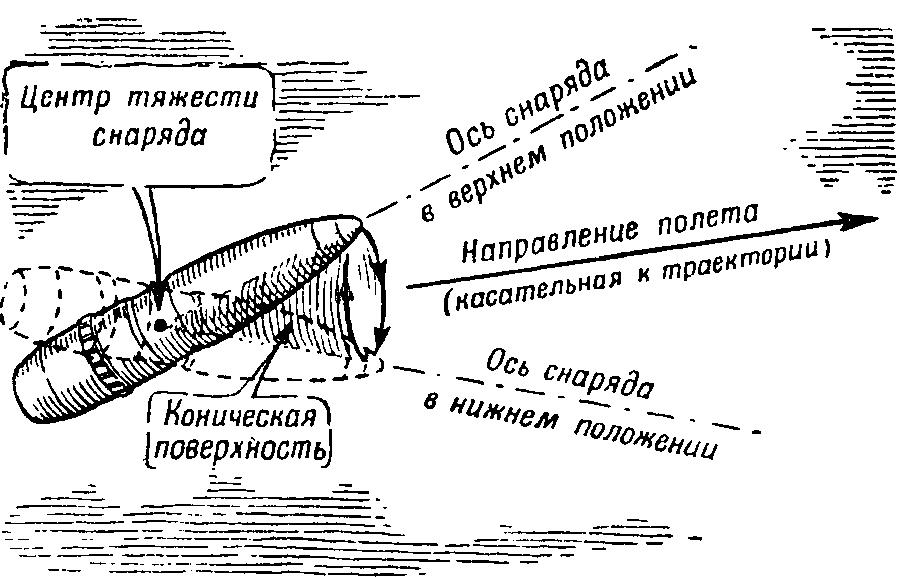 Летящий гироскоп