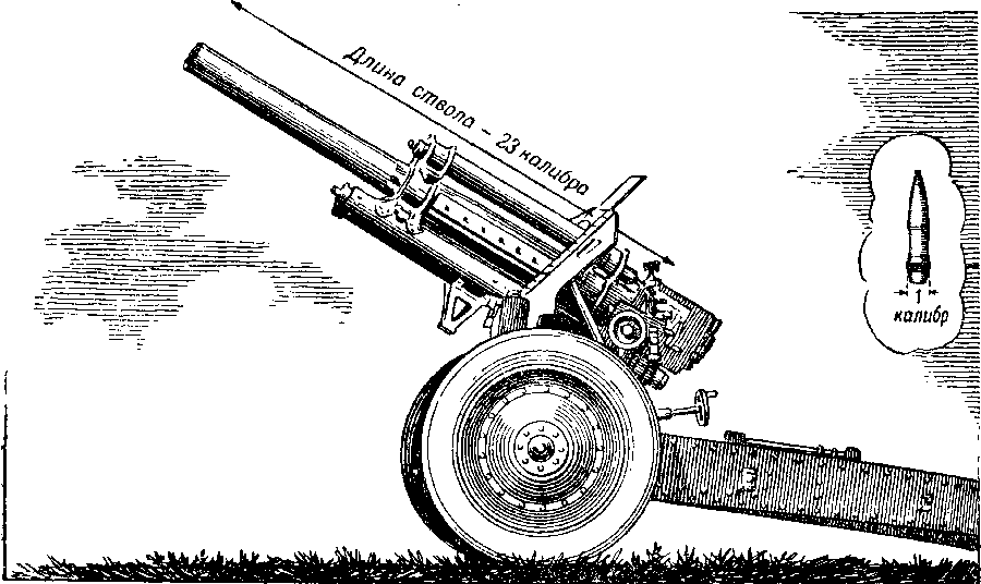 Для стрельбы по укрытой цели нужна гаубица