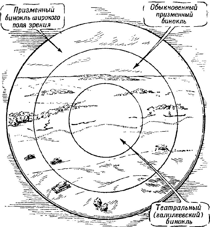 """Вооруженный"" глаз"
