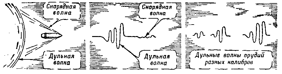 Звуковая разведка