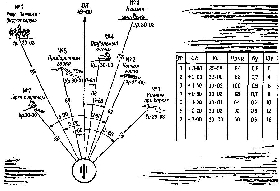 Топографическая карта – верный помощник артиллериста