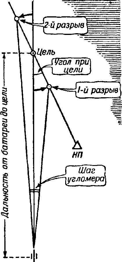 Математика в <a href='https://arsenal-info.ru/b/book/1036139503/129' target='_self'>артиллерии</a>