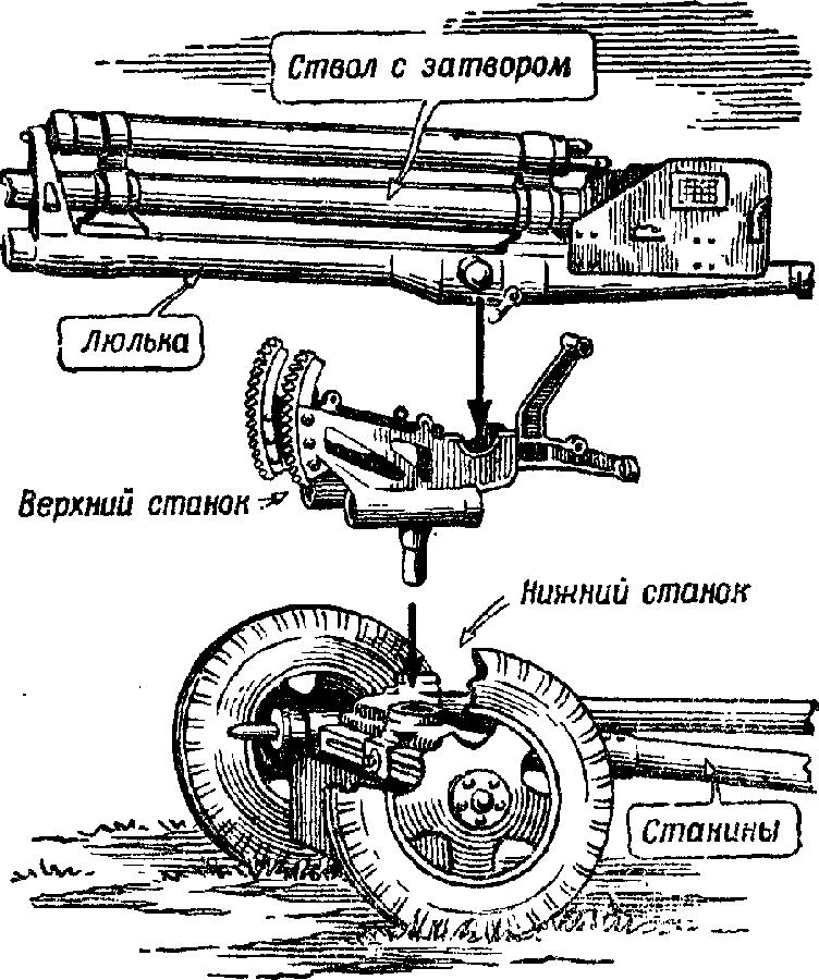 Артиллерийское орудие
