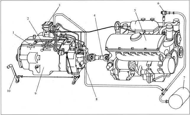 Двигатель и коробка передач танка Pz.III Ausf.E: 1 — переключатель направления движения; 2 — переключатель передач; 3 — блок выключателей; 4 — карданный вал; 5 — двигатель; 6 — обратный клапан; 7 — ресивер; 8 — главный фрикцион; 9 — коробка передач; 10 — педаль сцепления.